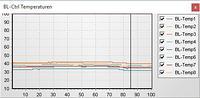 http://gallery3.mikrokopter.de/var/albums/intern/GPX-Viewer/GPX-Viewer-Chart-BL-CtrlTemperatur.jpg?m=1447683153